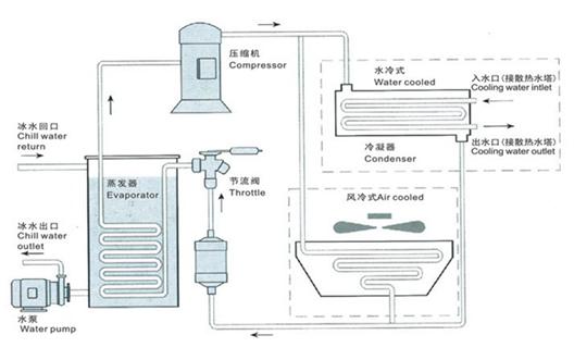 SBKJ-I5家用冷水式中央空调实训装置 一、产品概述 SBKJ-I5型教学用冷水式中央空调教学系统可让学生进行水管式中央空调系统故障诊断和维修技能实训。该设备根据制冷和空调运用与维修专业的《制冷中央空调装置的安装操作与维修》、《制冷中央空调自动化》等教材设计。通过中央空调各组成部件与系统的结构、作用、原理认知;中央空调系统运行管理与维护;中央空调系统的测定与检修及相关安全操作技术等实训,培养学生理论联系实际的素质,使学生达到国家职业标准中央空调系统操作员、制冷工、高级技师实训考核相应的实操能力。适应于职