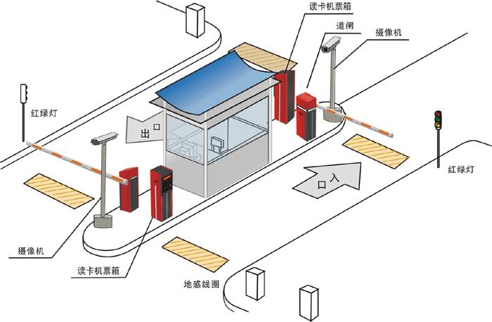 [产品型号]:sb-y3型[产品名称]:停车场计费管理系统实训装置[价 格]