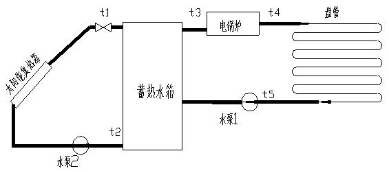SBT-JXA太阳能光热教学实验平台 一、系统特点 1.新颖性:以前沿技术为导向,与实验相结合。 2.开放性:开放式设计,用户可以利用装置资源进行二次设计。 3.实用性:采用准实物设计。   二、实验台的组成 1.太阳能系统:太阳能集热器、蓄热水箱、变频水泵 2.控制系统:太阳能控制器 3.